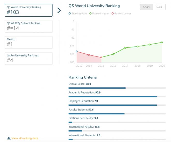 unam ranking mundial