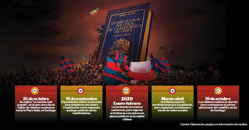 La Constitución Política de la República de Chile fue redactada y aprobada en 1980, durante la dictadura militar de Augusto Pinochet