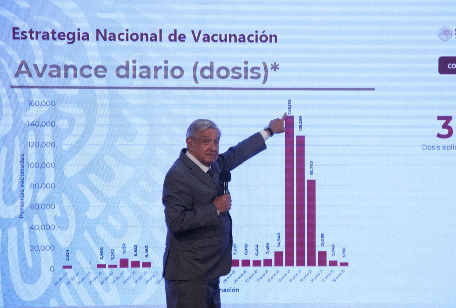 """Más vale tarde que nunca"""", celebra oposición autorización de AMLO para comprar vacunas"""
