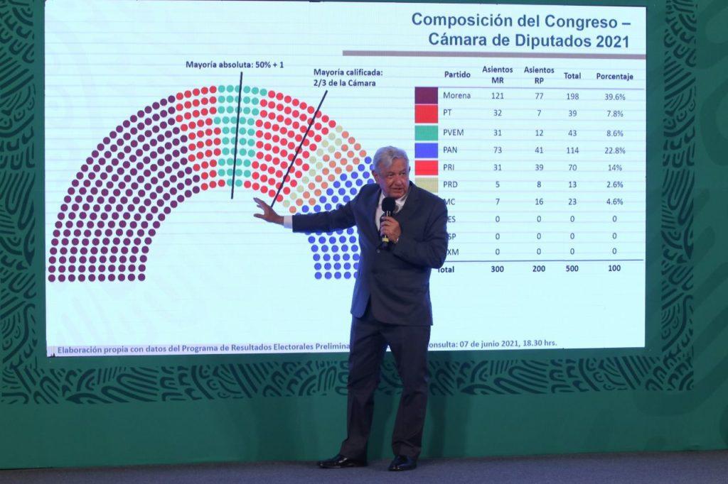 AMLO coquetea con PRI para alcanzar la mayoría calificada en Cámara de Diputados
