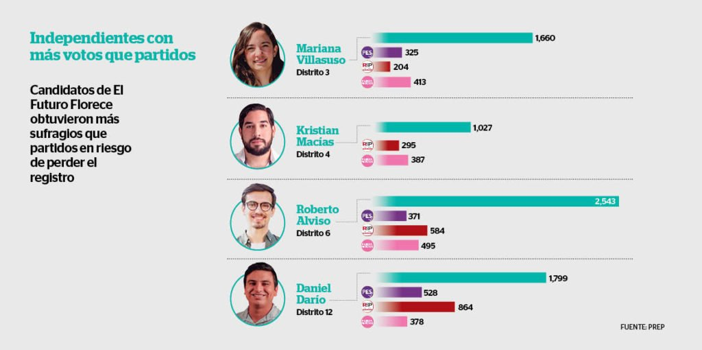 Los cuatro candidatos independientes de la plataforma El Futuro Florece están satisfechos con los resultados