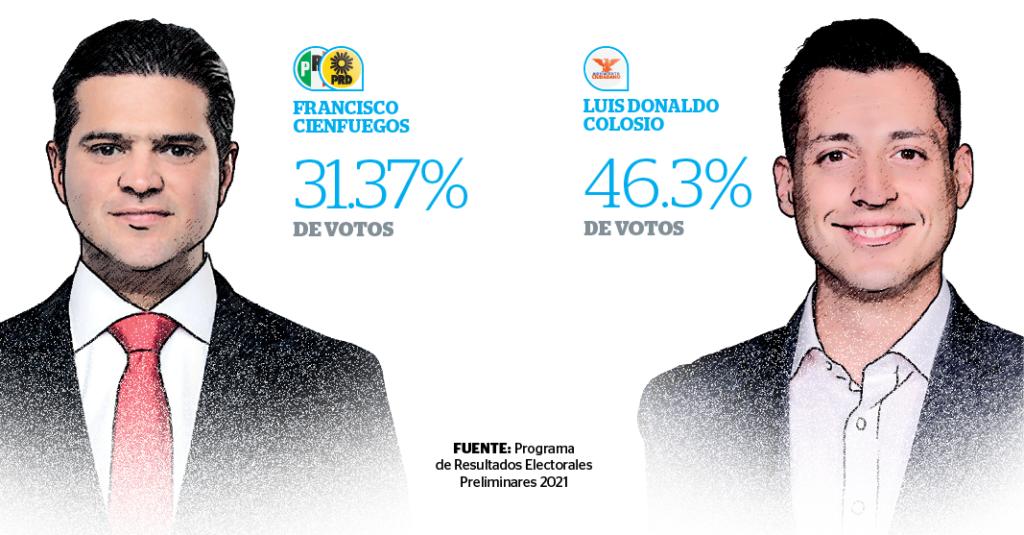 De acuerdo con datos del Programa de Resultados Electorales Preliminares, la elección a la alcaldía en Monterrey aún no se define