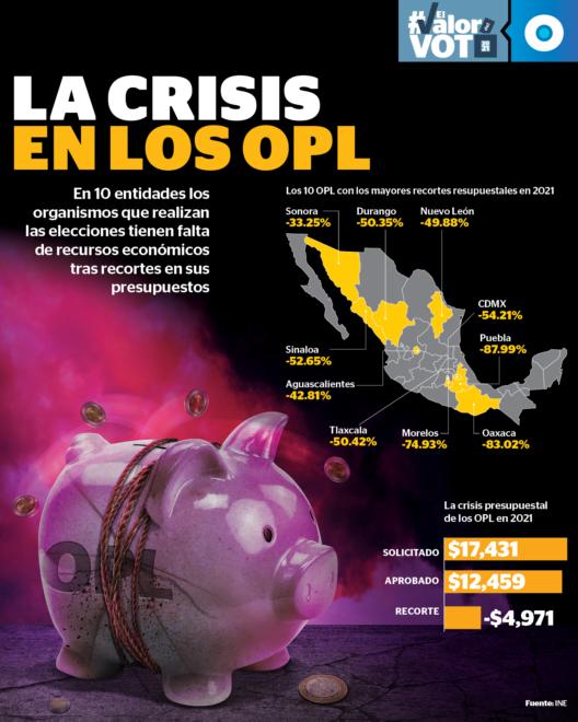 Una treintena de institutos electorales estatales u Organismos Públicos Locales arribaron a este proceso electoral con un déficit presupuestal